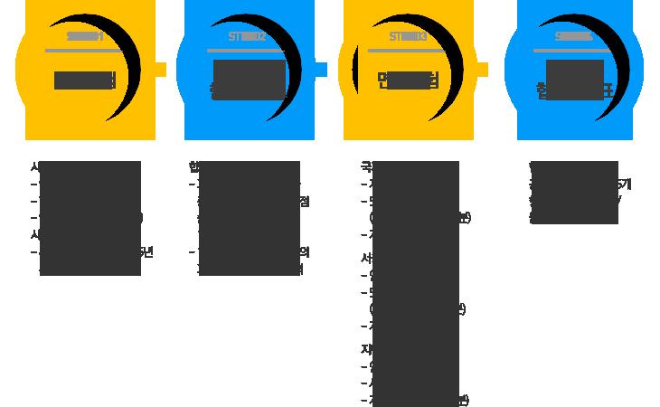 필기시험>>필기합격자발표>>면접시험>>최종합격자발표