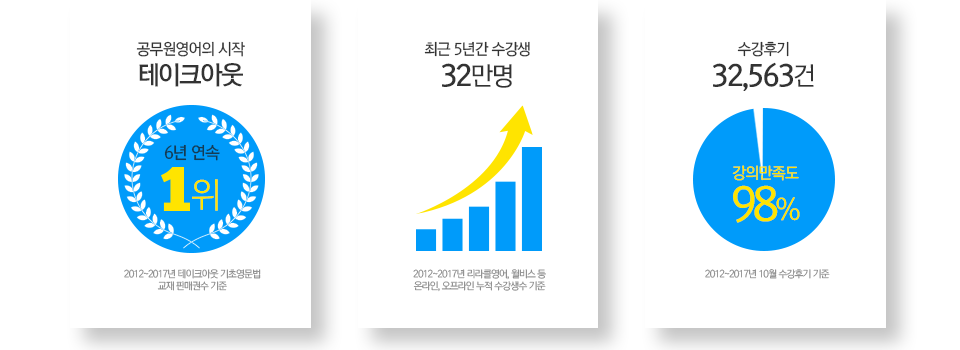 공무원/경찰 기초영문법 1위, 수강생 32만명, 강의만족도 98%