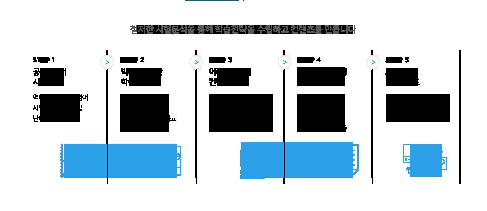 5단계 컨텐츠 개발 시스템